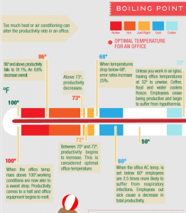infographic of temperatures from 110 to 32 and their impact on work productivity