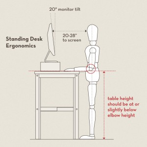 diagram of correct ergonomics for standing desk